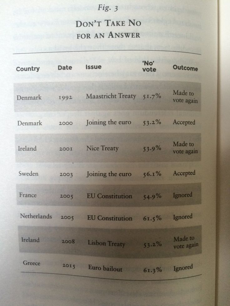 "Daniel Hannan on Twitter: ""Brussels will doubtless ignore the Dutch ""No"" vote. Consider its record so far. (From my book 'Why Vote Leave'.) https://t.co/VwXJWvZ3Wc"""