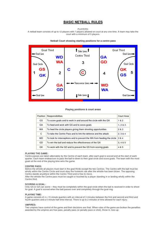 netball positions - Google Search