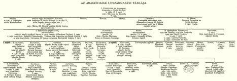 Berzeviczy Albert: BEATRIX KIRÁLYNÉ, 1457-1508
