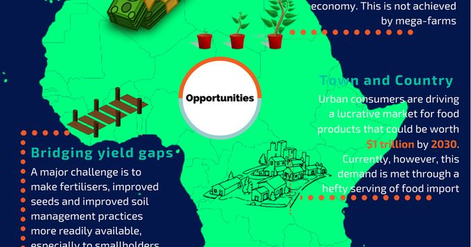 Infographics | Agriculture is Powering Economic Transformation in Africa dlvr.it/MQ5lLq