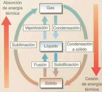 216 best Física y Química images on Pinterest Chemistry, School - new tabla periodica metales alcalinos
