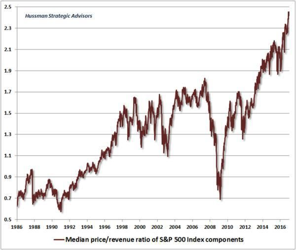 Sizing Up The Bubble - A Major Inflection Point Is Coming | Zero Hedge
