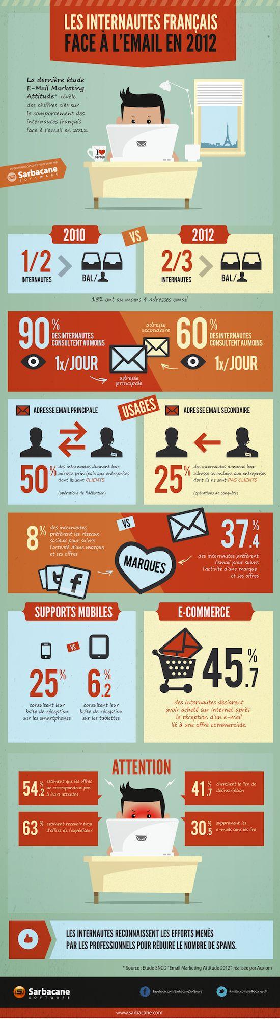 Les internautes français face à l'email en 2012