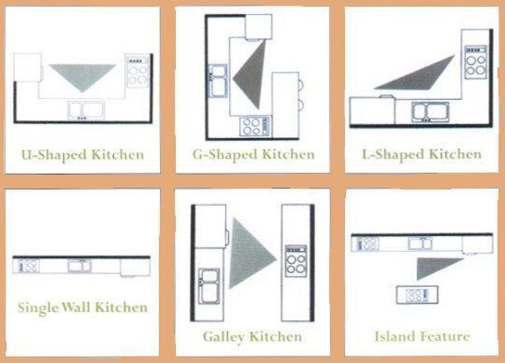 The Kitchen Work Triangle: As Seen In Real Kitchens!