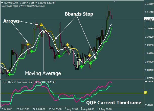 Golden Qqe Free Forex Strategy Forexobroker Forex Trading