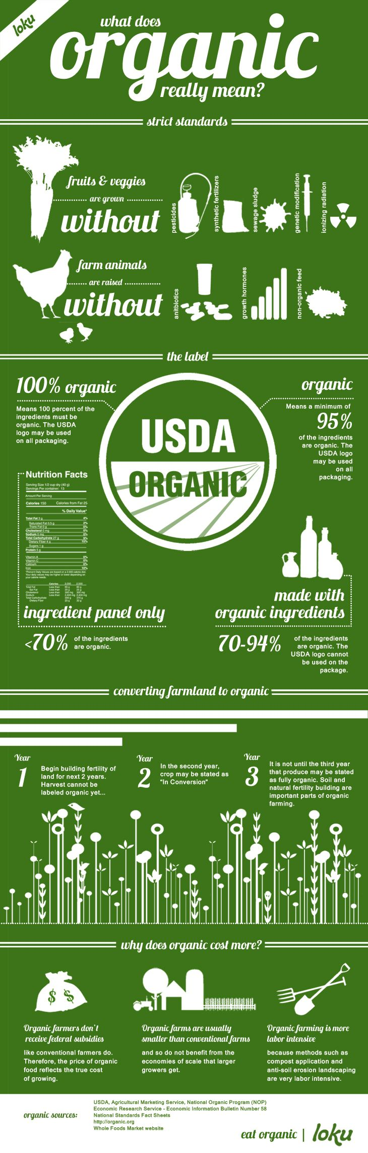Government provides subsidies to poison food but not real food and we wonder why our society is less healthy than any other industrialized country and we spend way more on healthcare! What does organic really mean? Everything you ever wanted to know about what it means to be organic.