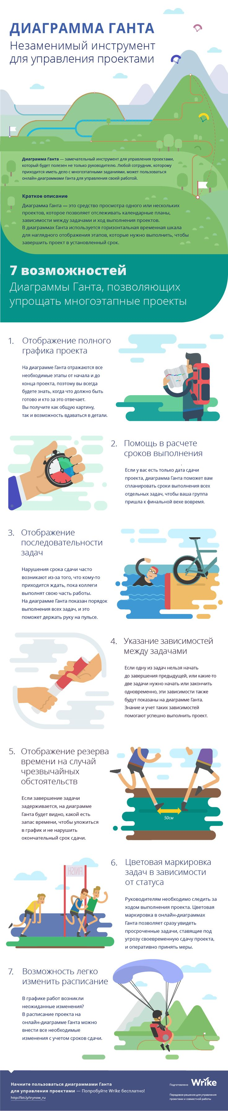 Инфографика о Гантт чарте Wrike