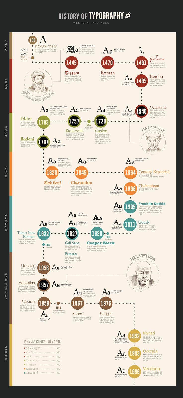 History of Typography