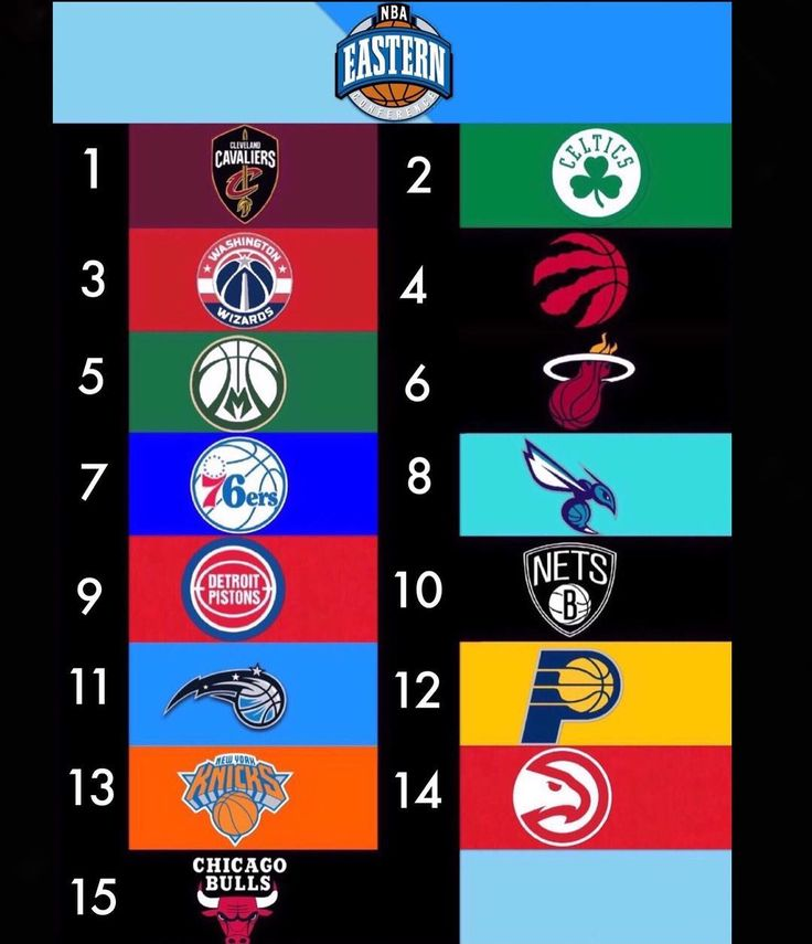 My prediction for the Eastern Conference standings for the end of the season (sorry for the weird cropping of the photo not my fault) #east#cavs#celtics#wizards#raptors#6#bucks#fearthedear#heat#sixers#trusttheprocess#hornets#buzzcity#pistons#nets#magic#pacers#knicks#hawks#bulls#23