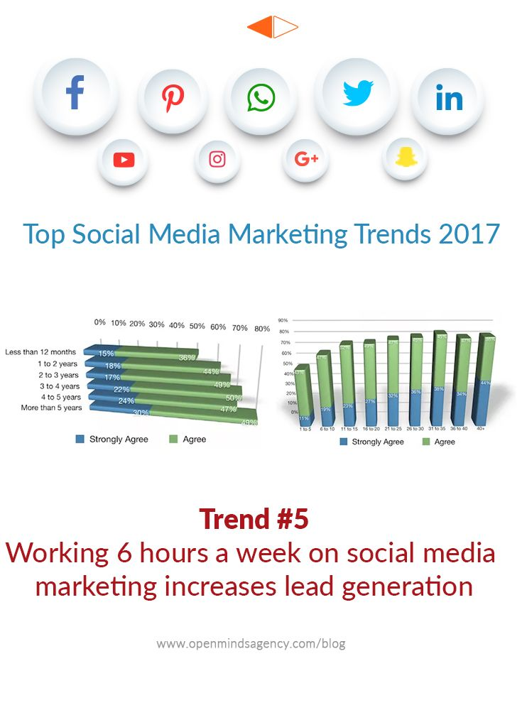 Top Social Media Marketing Trends for 2017: Based on the Industry Report by Social Media Examiner. Trend #5: Working 6 hours a week on Social Media Marketing increases Lead Generation For more analysis from the report, read our blog:[Click on Image] #omagency #socialmedia #marketing