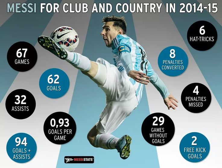 Messi for club and country in 2014-15. via @MessiStats