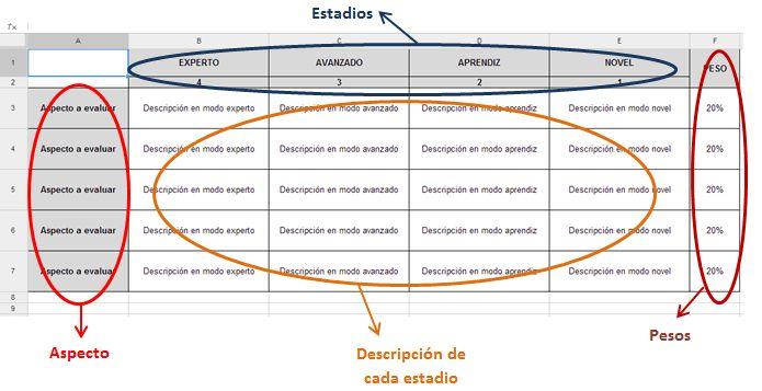 75 Rúbricas de Evaluación Organizadas por Niveles y Tareas | #Artículo #Educación
