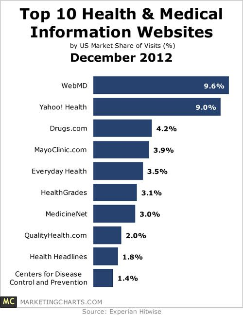 Most popular health information sites [ 2012 december ]