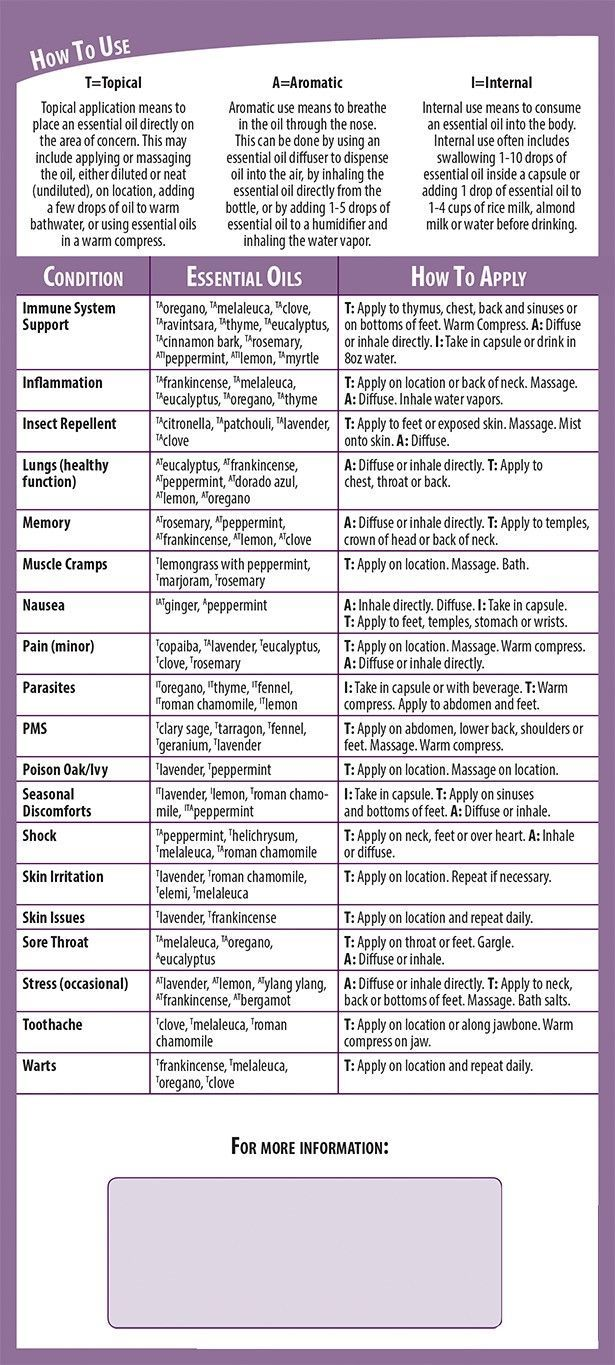 Ref. Guide for Essential Oils - Apps on Google Play