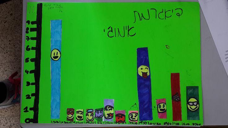 התלמידים בוחרים נושא כתה ד . אוספים נתונים ומציגים בדיאגרמה. הנושא: שימוש באימוג'י בקרב תלמידי הכיתה