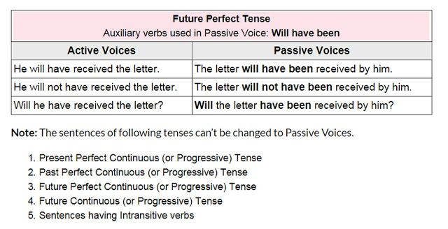 Active And Passive Voice Rules Future Perfect Tense Active And