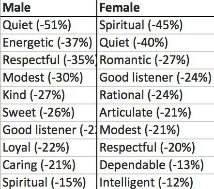 Code words in dating profiles