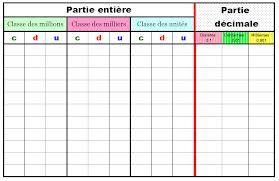nombres decimaux - Recherche Google