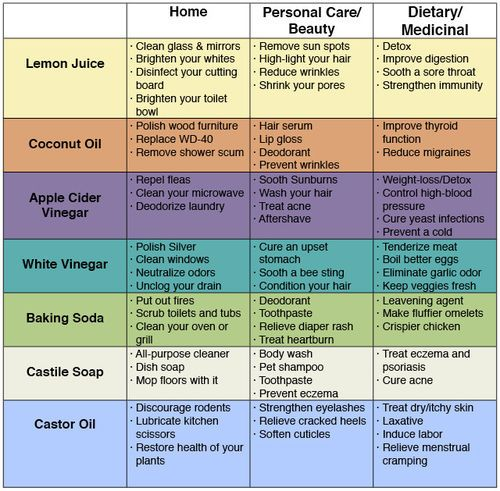 72 Uses For Simple Household Products