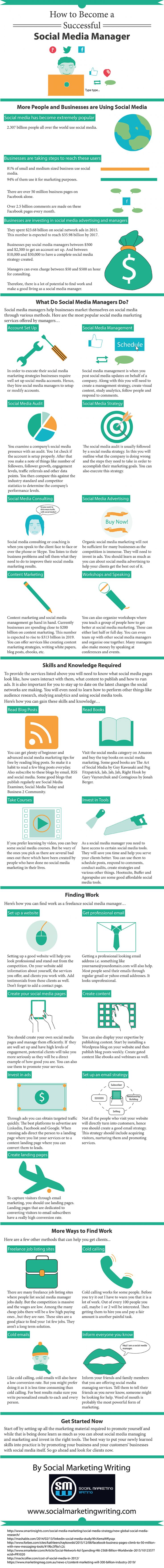 How to Become a Successful Social Media Manager [Infographic] | Social Media…  www.electricturtles.com/collections