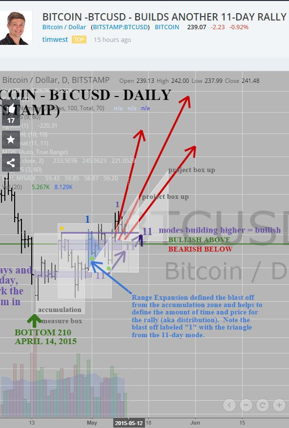 BTCUSD Bitstamp price rally pattern