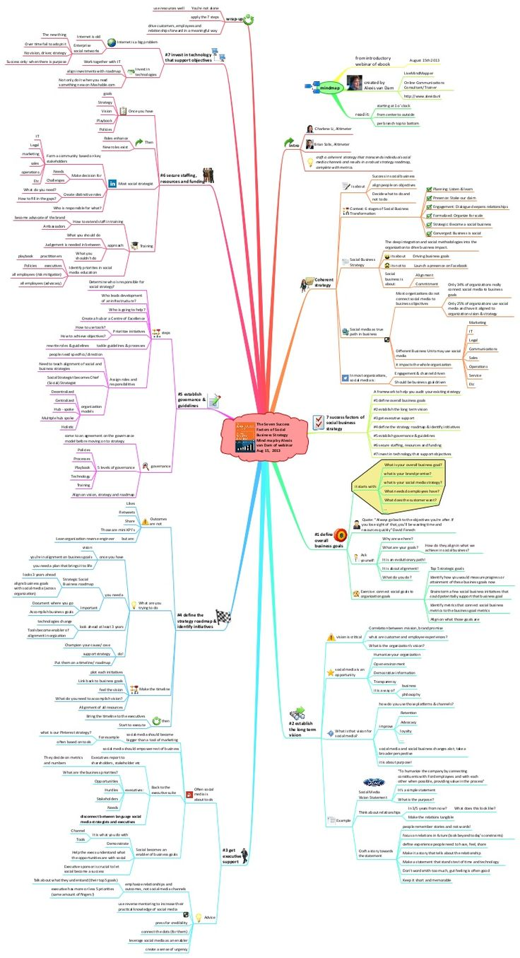 37 best english literature  language education mind maps