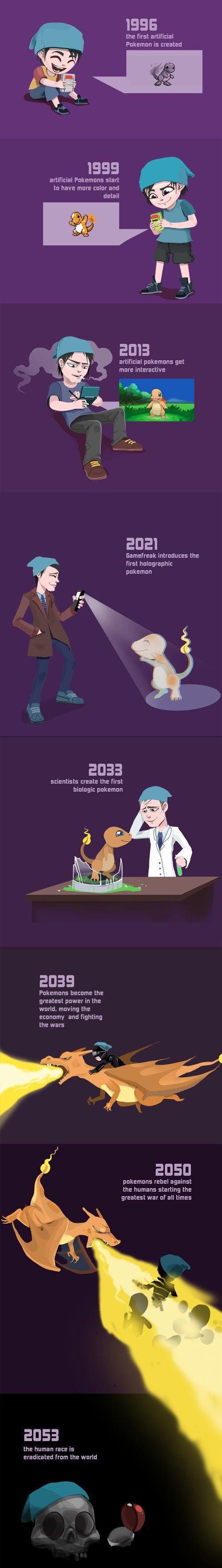 Evolution des Pokémons de 1996 à 2053