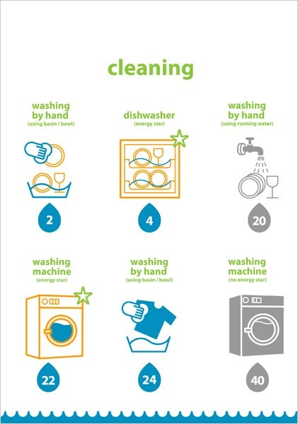 kitchen ecology: cleaning