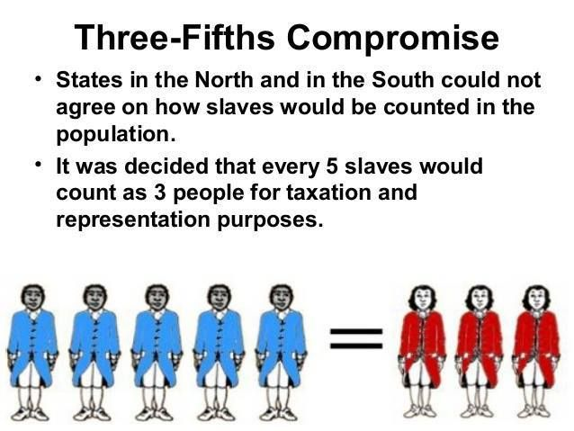 "KNOW YOUR BLACK HISTORY: A Terrible Compromise - When Black Americans became ""three-fifths of a person"" (by AP Contributor Nick Douglas)  —> http://www.afropunk.com/profiles/blogs/feature-a-terrible-compromise-when-black-americans-became-three ""In 1783 the ""compromise"" was included in the Articles of Confederation. It was not about legitimate political representation. It was about counting slaves to increase the number of Congressional seats held by white southerners. It would give Southern…"