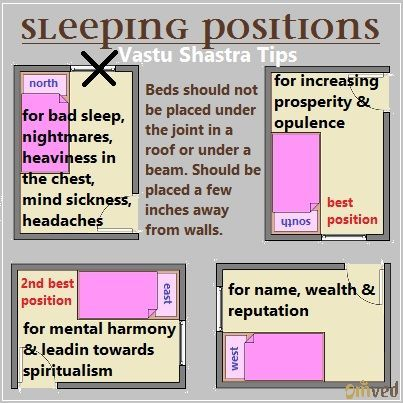 Directions for Sleeping according to Vastu Shastra. When it comes to the placement of beds Vaastu lays clear rules for which directions are ideal and which not. Ideal is head is towards South when sleeping.:
