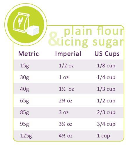 Plain flour and icing sugar conversions: http://gustotv.com/wp-content/uploads/2014/02/floursugar.jpg