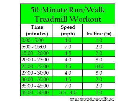 50 Minute Run/Walk Treadmill Workout: Minute Running Walks, Running Walks Treadmills, Walks Running Treadmills, Treadmills Workout, Tm Workout, Minute Walks Running, Walks Workout, Workout Maybe, Walks Running Workout