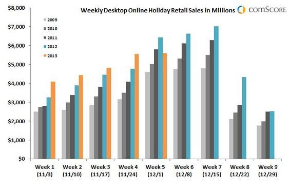 Americans spent $1.75 billion on Monday, an 18 percent jump over Cyber Monday 2012. Did the jump come at the expense of Black Friday sales? Read this article by Daniel Terdiman on CNET News. via @CNET