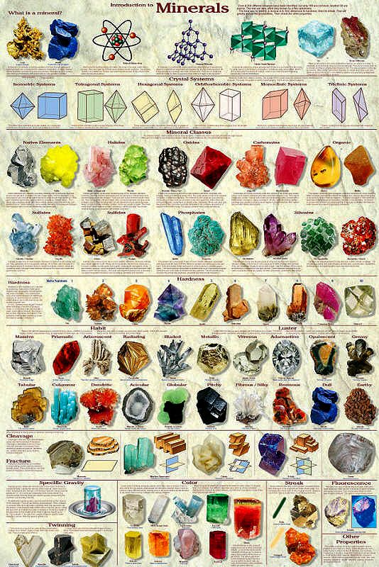 Introduction to Minerals Chart