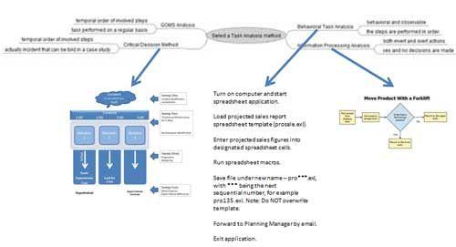 instructional design analysis template - 14 best instructional design images on pinterest