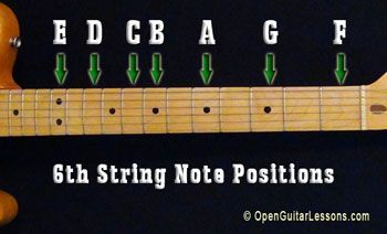 guitar frets for beginners - Google Search