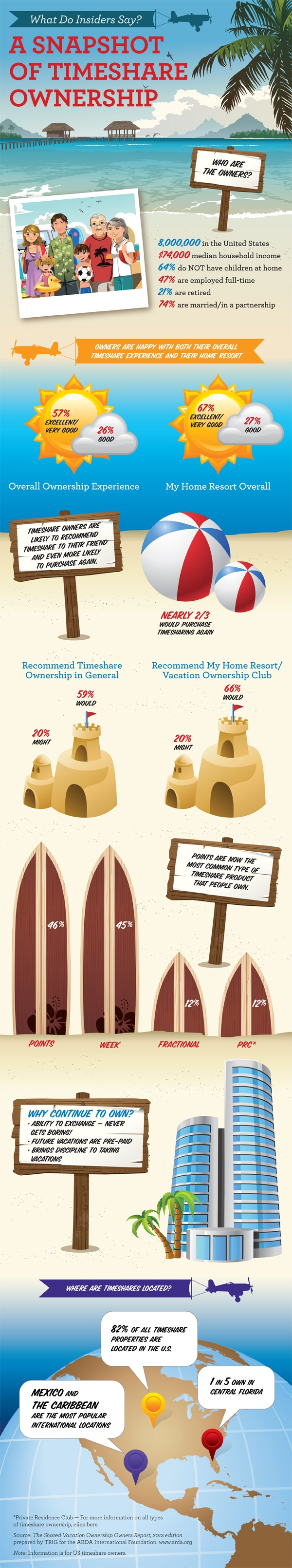 Find out what insiders are saying about #timeshare..check out our #infographic #snapshot of timeshare ownership!