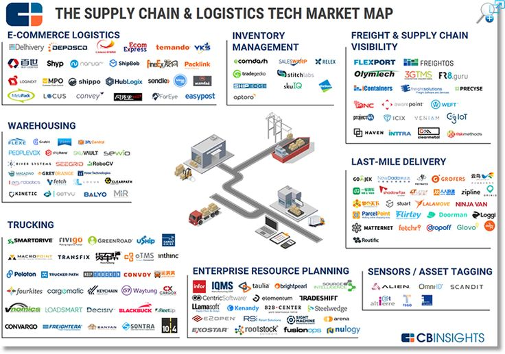 The Ecommerce Fight for Last Mile Freight Delivery - Supply Chain 24/7