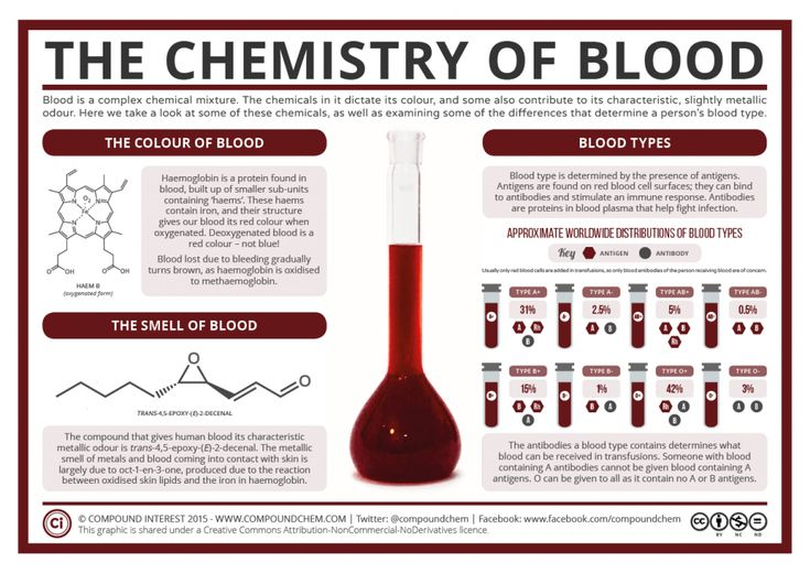 The Chemistry of Blood #science #chemistry