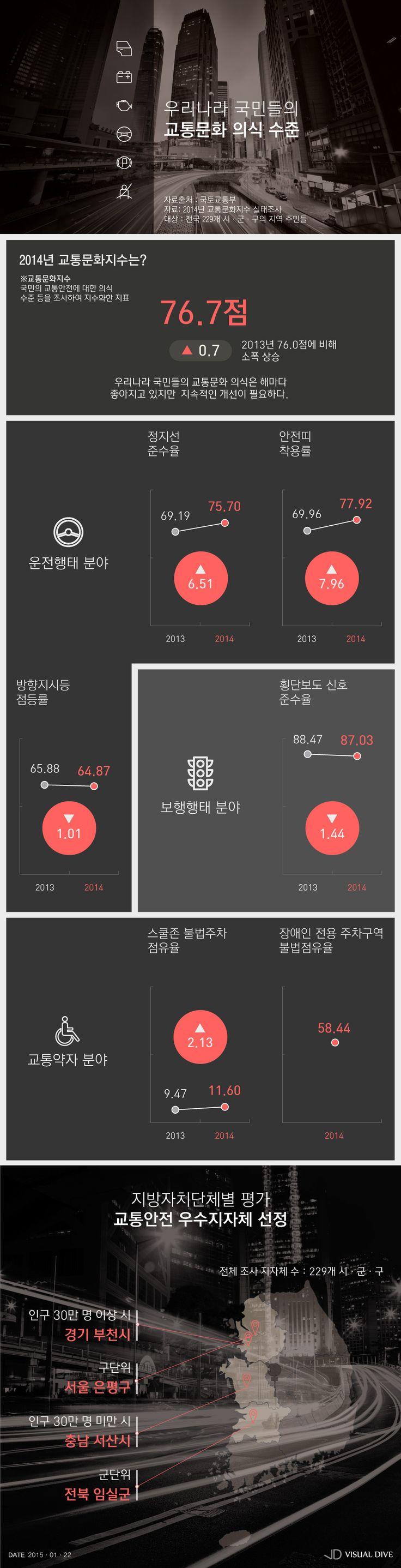 한국인 교통문화 의식 'C등급'…교통 약자 배려 '부족' [인포그래픽] #trafficking weak / #Infographic ⓒ 비주얼다이브 무단 복사·전재·재배포 금지