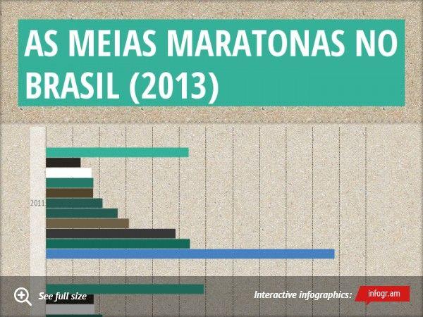 As Meias Maratonas no Brasil (2013)