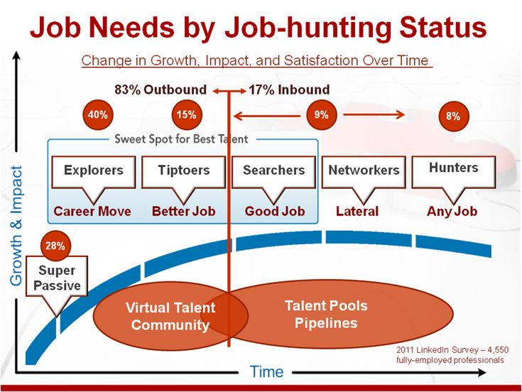 Passive Candidate Recruiting is about to  Accelerate