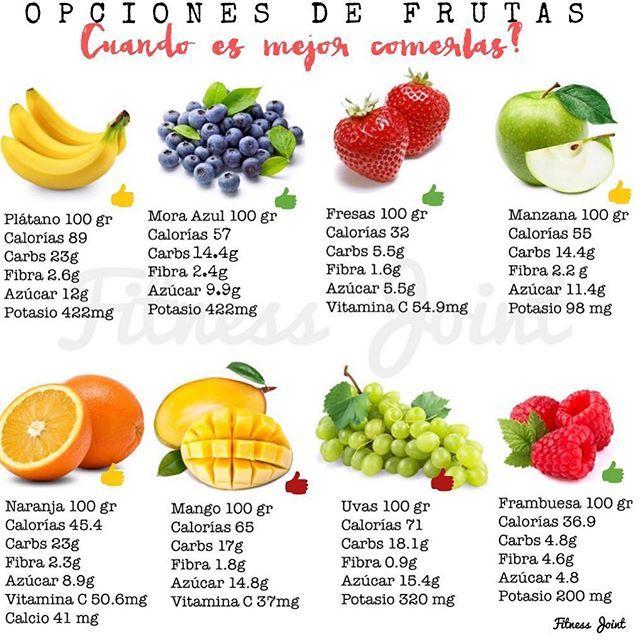 """Las frutas te ayudan a mantenerte en forma y saludable 🍏🍌🍓 _ Si solo buscas mantenerte cualquier fruta te ayuda, no hay frutas """"malas"""", solo hay porciones de más. Si buscas """"perder grasa"""" no tienes que eliminar la frutas, cómelas por la mañana y con moderación, la razón es porque contienen fructuosa=azúcar, y si exageras en porciones esta se acumulara como energía (Kcal)=grasa corporal.  _ Cuando se está en plan de pérdida de grasa te recomendamos las fresas, frutos del bosque en general…"""