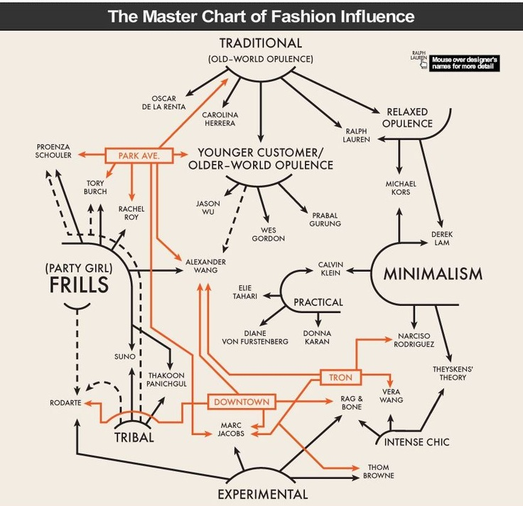Best Infographics And Layouts Images On   Flowchart