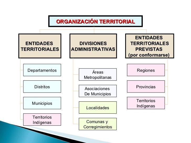 División Política De Colombia Mapa Conceptual