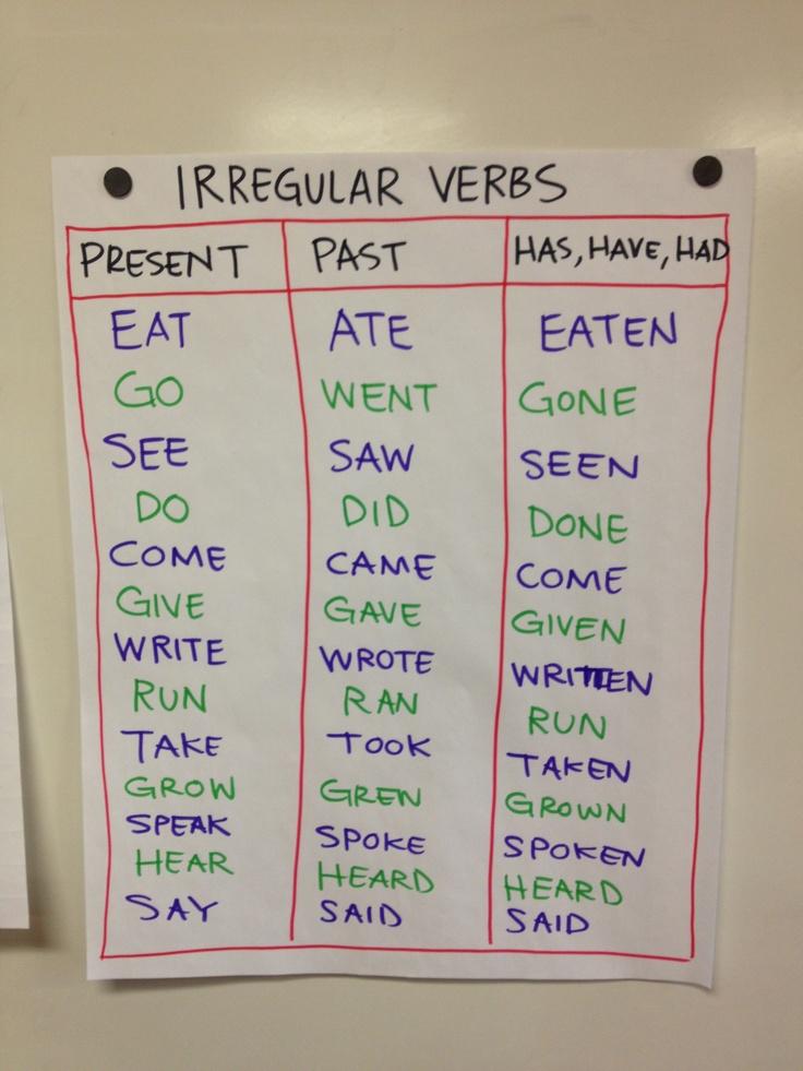 Irregular Past Verbs Chart Anchor Tense