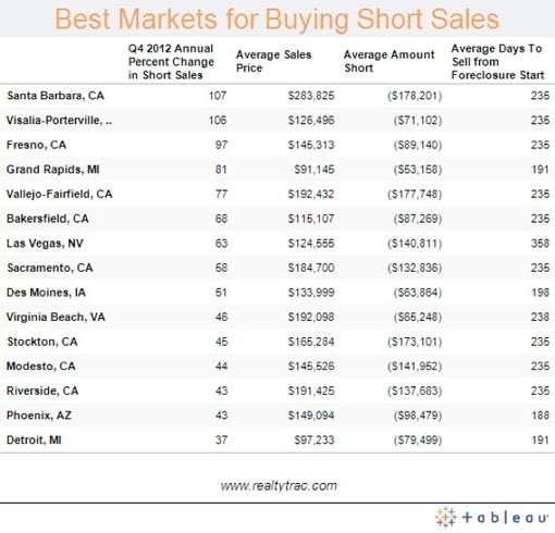19 best short sales images on pinterest shorts sale for Short sale leads for realtors