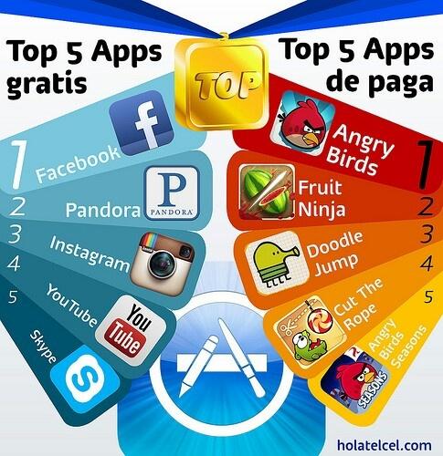 Las apps mas descargadas de la appstore en su historia.
