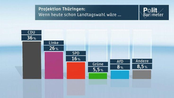Landtagswahl 2014 heute, Prognosen und Ergebnisse online sehen: Thüringen und Brandenburg-Wahl 2014 im Live-Stream (ARD, ZDF, MDR, rbb) DAS ist ein schlechtes Ergebnis für die Piraten.