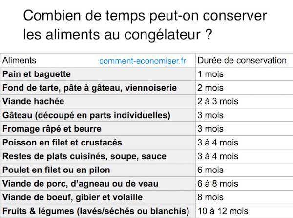 Saviez-vous que l'on ne peut pas conserver les aliments au congélateur indéfiniment ? Et oui ! Les aliments congelés (ou que vous congelez vous-même) ont aussi une durée de vie limitée.  Découvrez l'astuce ici : http://www.comment-economiser.fr/combien-temps-conserver-aliments-congelateur.html?utm_content=buffer27d59&utm_medium=social&utm_source=pinterest.com&utm_campaign=buffer